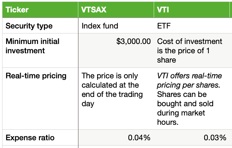 Differences between VTI and VTSAX
