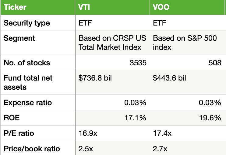 VTI vs VOO analysis