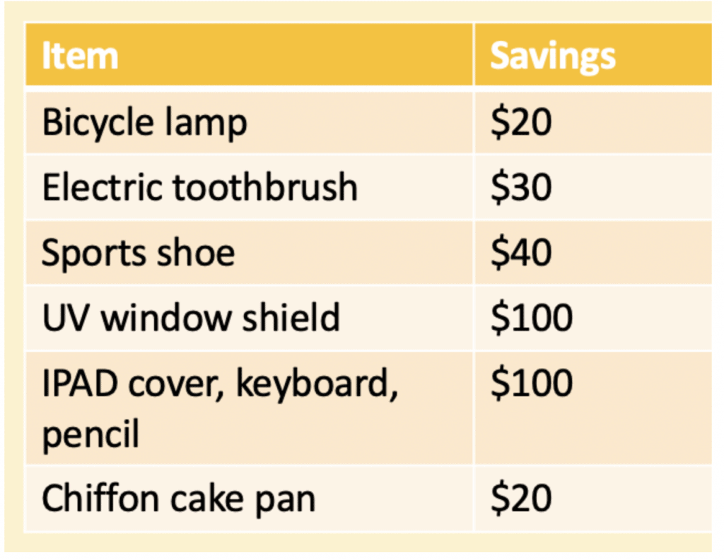 How has Covid-19 changed my shopping expenditure (expenses for past 6 months)